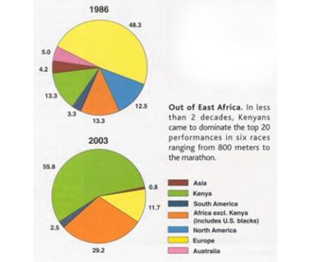 Prevlada Kenijcev