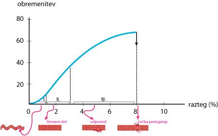 Krivulja deformacije kite